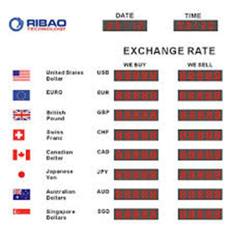 Foreign Exchange - Research Paper by Learnfast